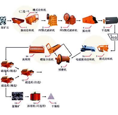 磁选生产线工作原理