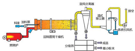 煤泥烘干机工作原理